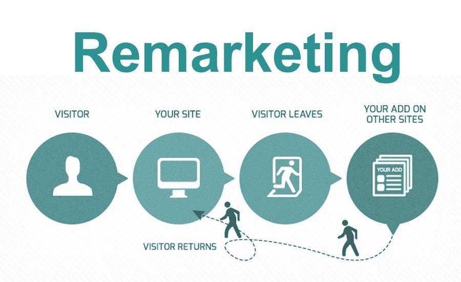 Quảng cáo Google Remarketing có mục đích chính là thu hút những khách hàng bạn đã bỏ lỡ trong những chiến dịch trước
