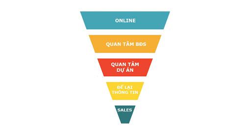 marketing online bất động sản