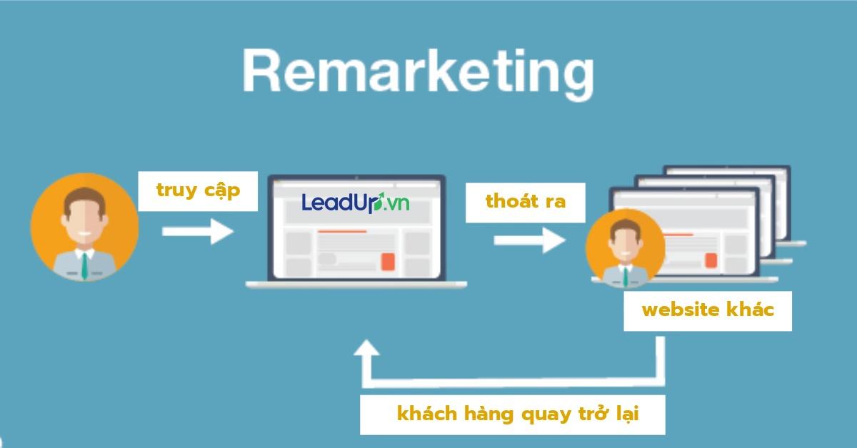 marketing online ngành năng lượng mặt trời