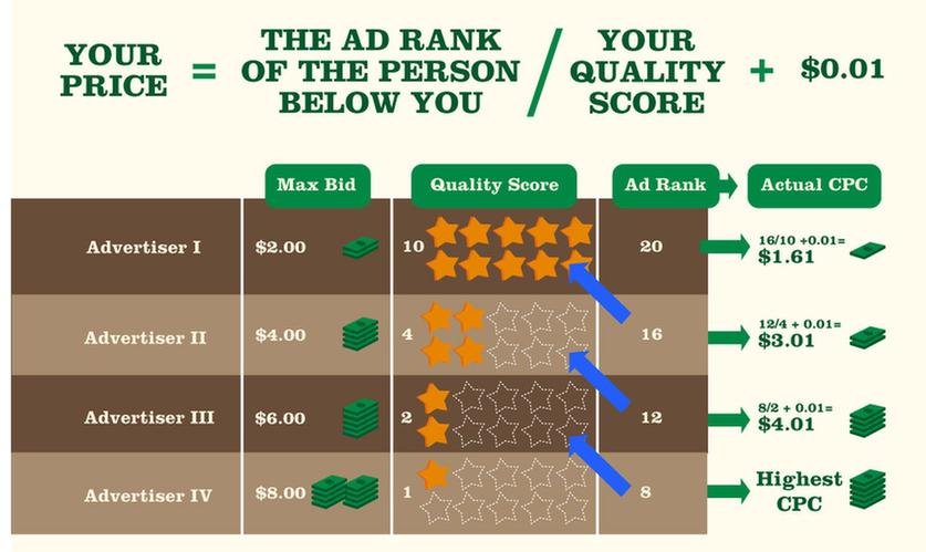 Cách tính giá quảng cáo google ads